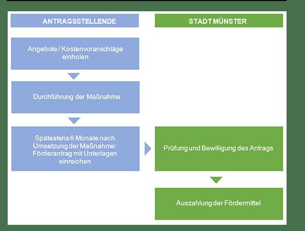Übersicht zum Antragsverfahren des Förderprogramms in Münster