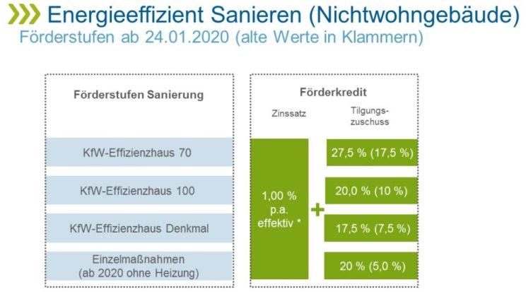 Diagramm »Energieeffizient Sanieren (Nichtwohngebäude) Förderstufen«