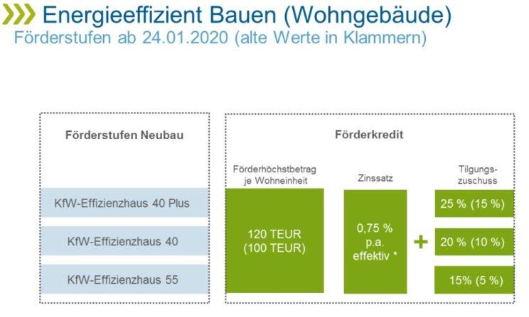 Diagramm »Energieeffizient Bauen (Wohngebäude) Förderstufen«