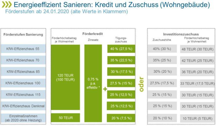 Diagramm »Energieeffizient Sanieren: Kredit und Zuschuss (Wohngebäude) Förderstufen«