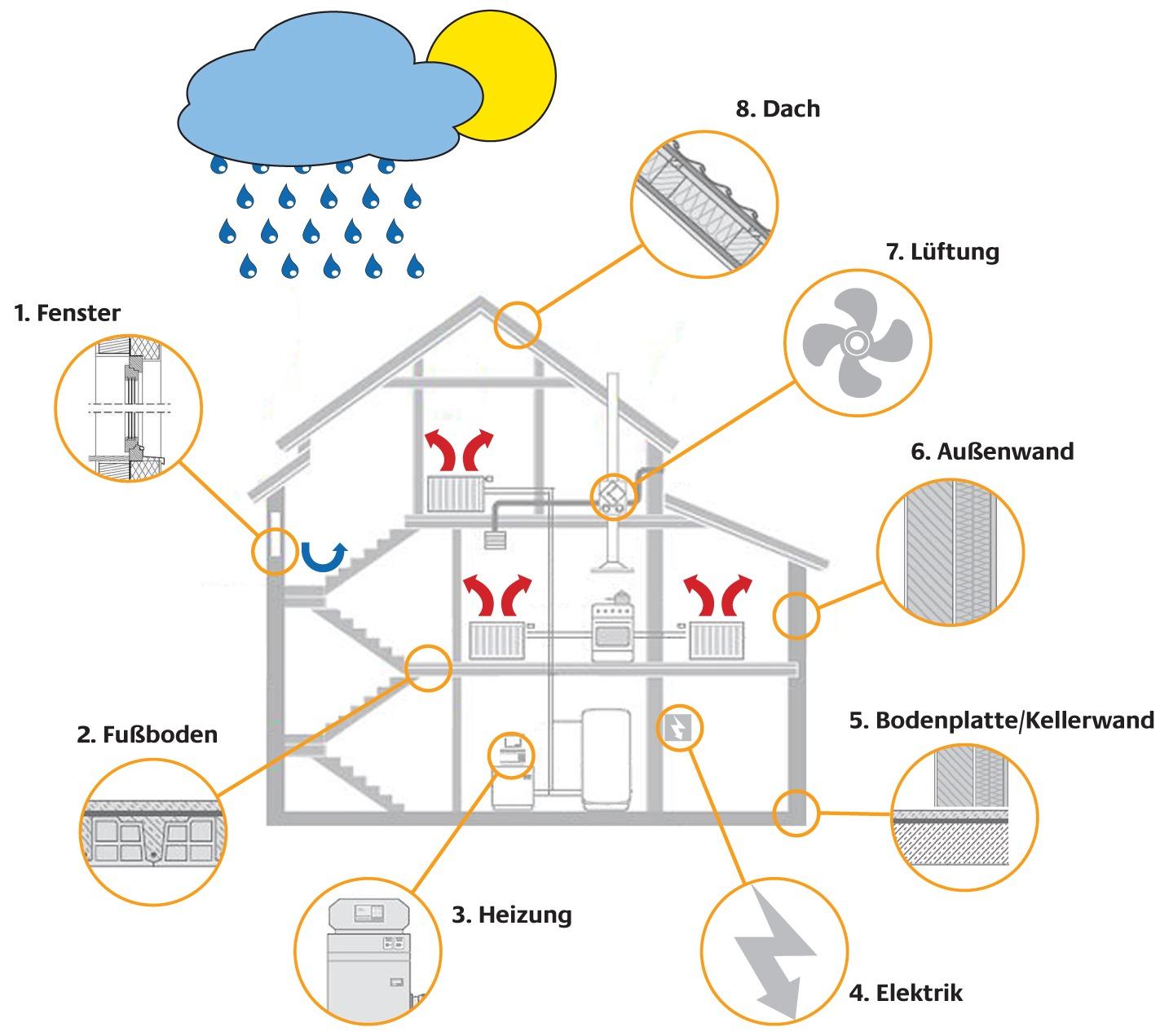 Diagramm: Ansatzpunkte der Energieberatung bei Wohngebäuden