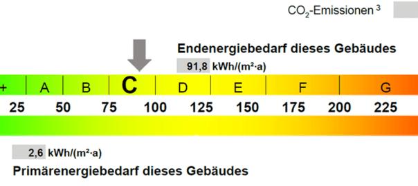 Symbolbild: Farbskala im Energieausweis