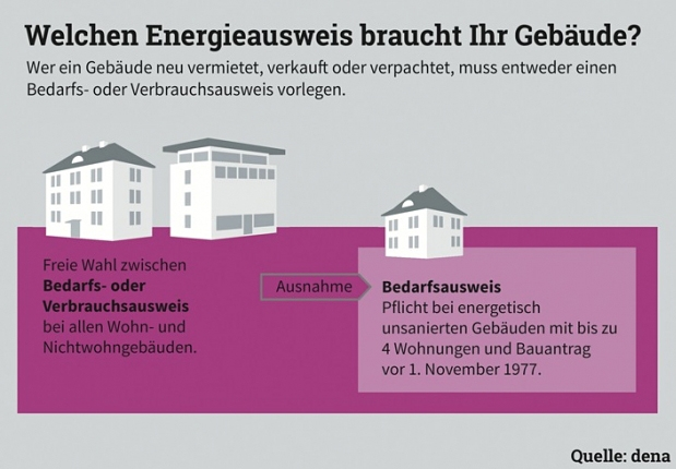 Grafik der dena zum Energieausweis