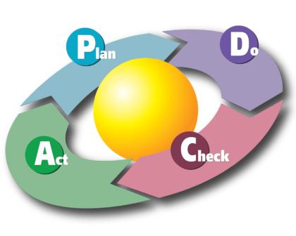 PDCA Kreislauf